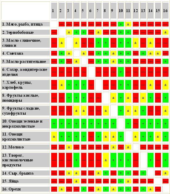 tablica-sovmettimosti-prodyktov